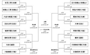 近畿大会トーナメント