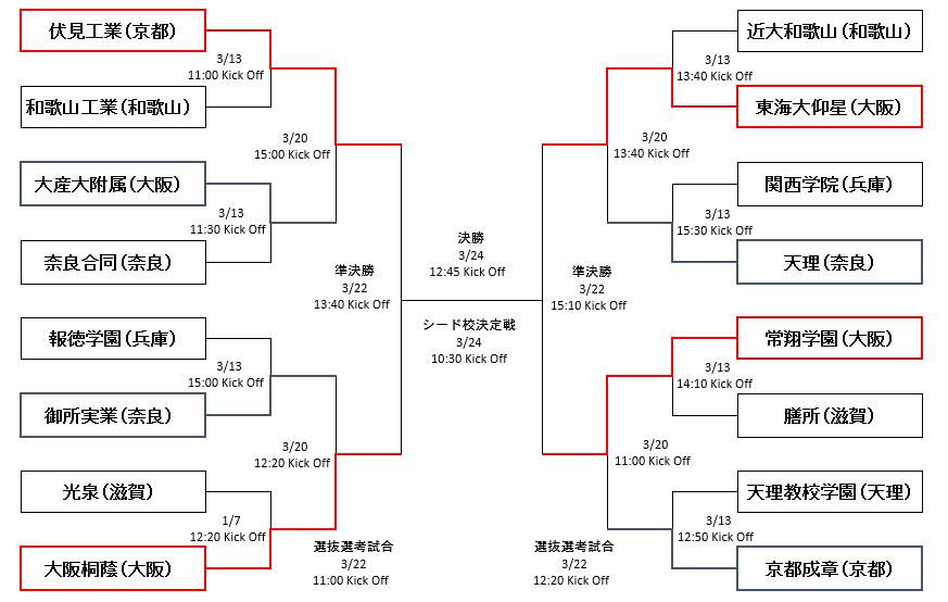 近畿大会ベスト4