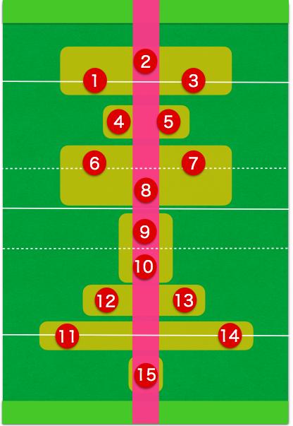 ラグビーのポジション図