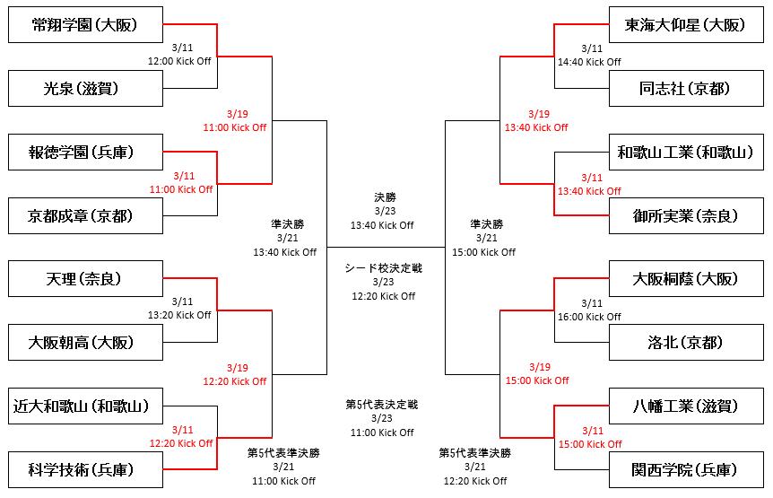 大会 高校 ラグビー 近畿